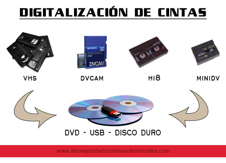 DIGITALIZACIÓN CINTAS