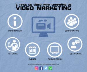 Infografía 6 Tipos Vídeos para Videomarketing